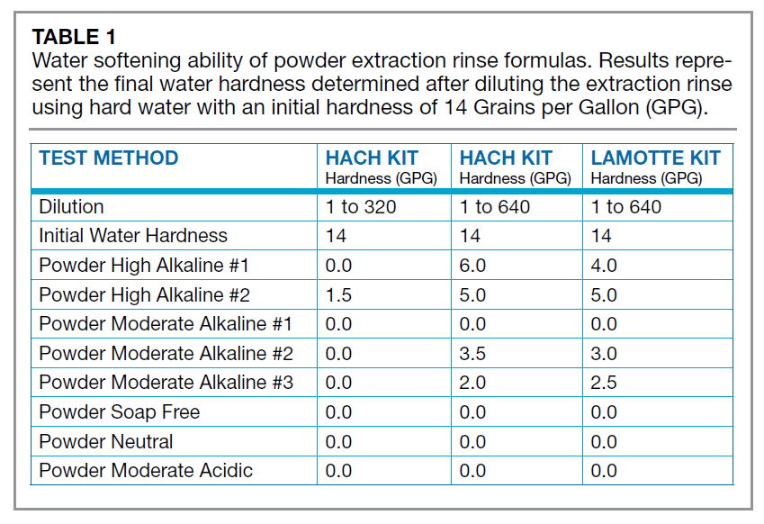 Water Quality And Cleaning Sucesses Of Extraction Rinses